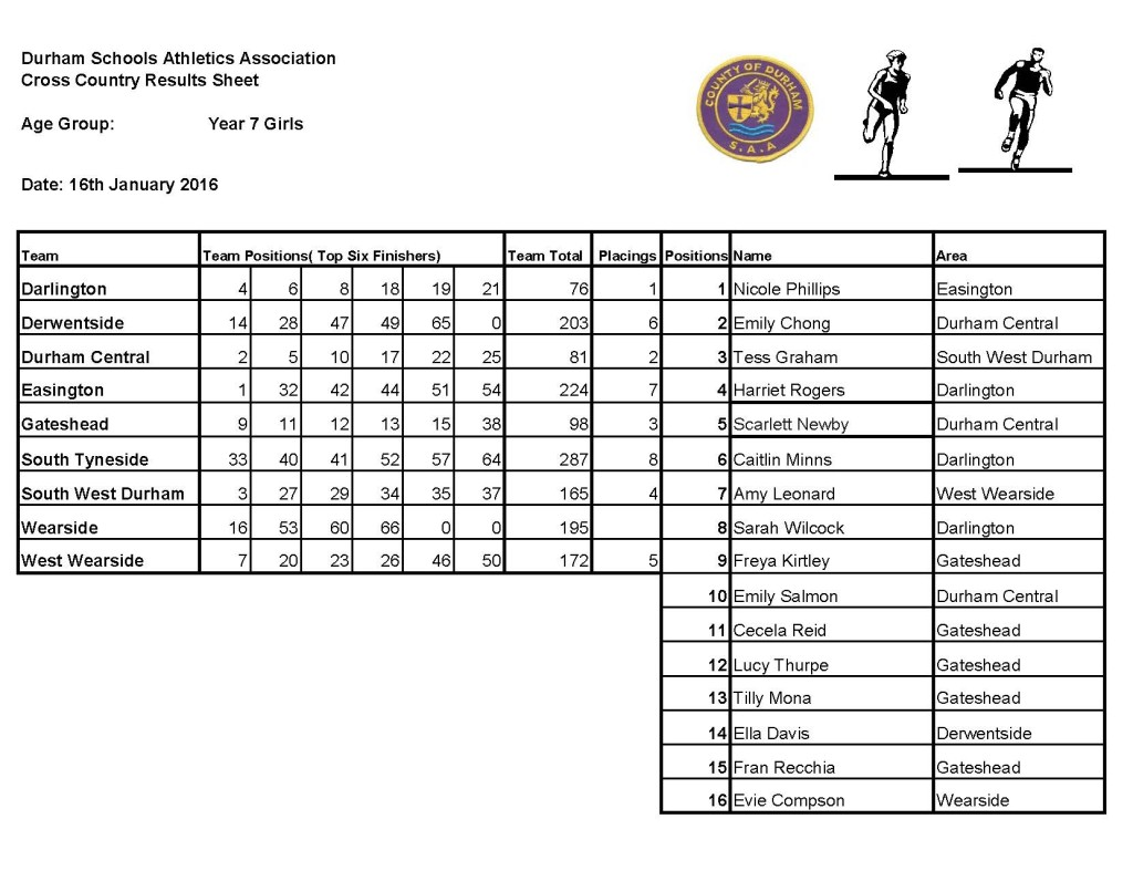 County cross country Results Sheet 2016_Page_1