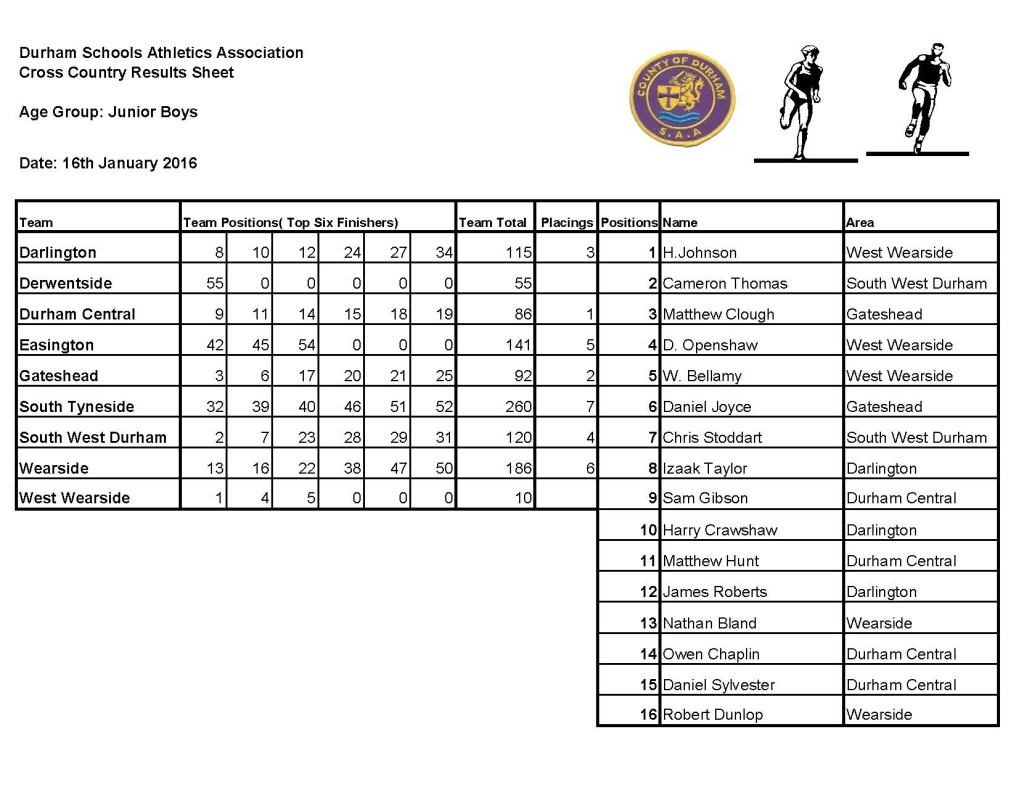 County cross country Results Sheet 2016_Page_4