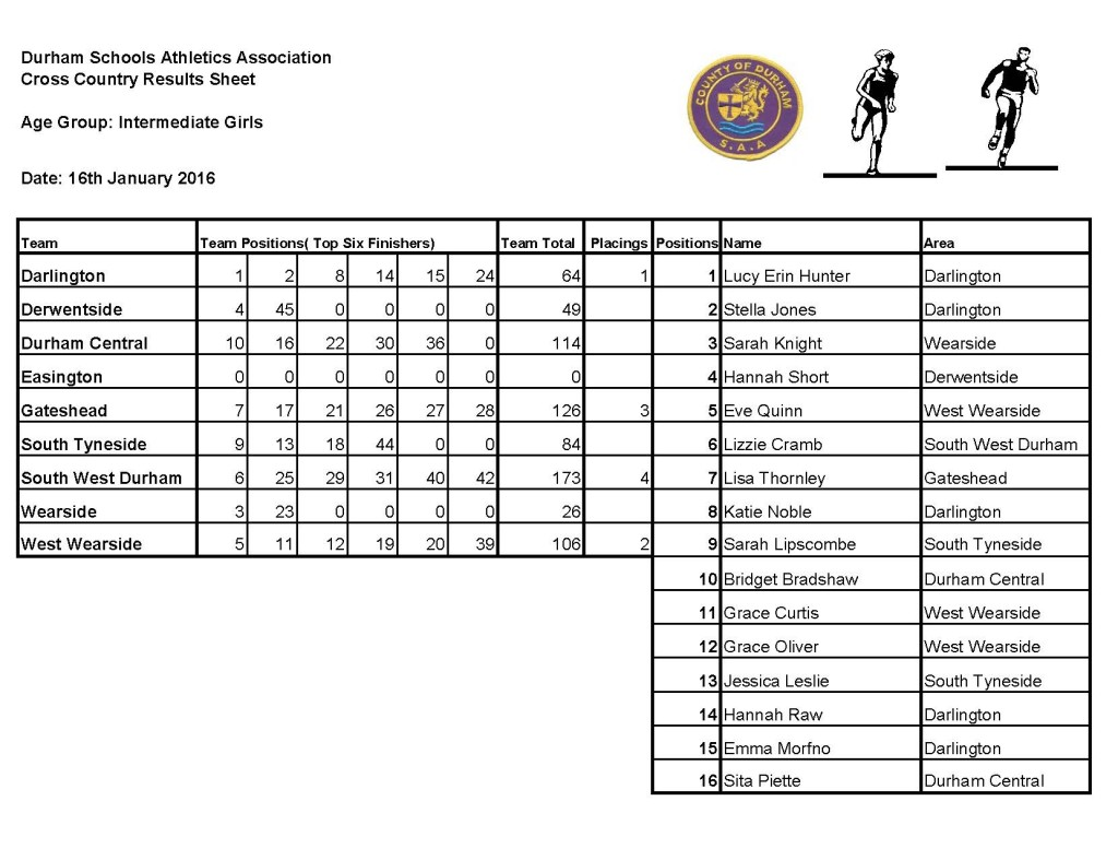 County cross country Results Sheet 2016_Page_5